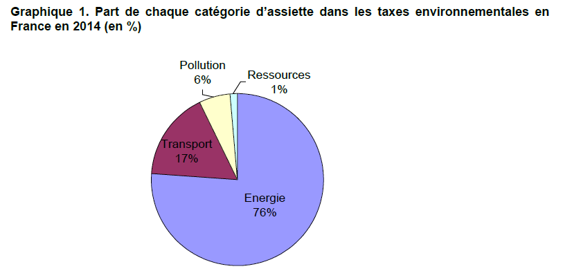Répartition taxes environnementales